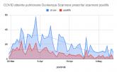 5000 scanners thoraciques effectués en 2 mois dont 3000 pour indication Covid-19